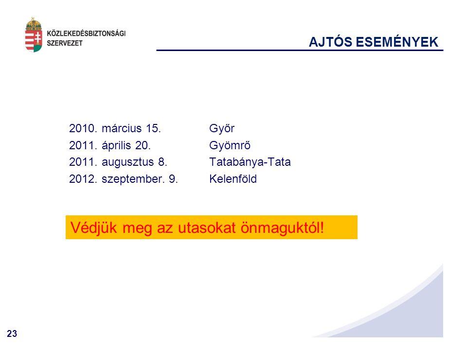 23 AJTÓS ESEMÉNYEK 2010.március 15. Győr 2011. április 20.Gyömrő 2011.