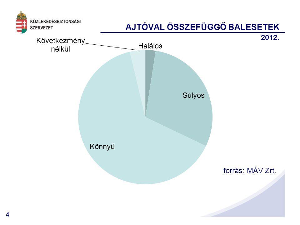 4 AJTÓVAL ÖSSZEFÜGGŐ BALESETEK 2012. forrás: MÁV Zrt.