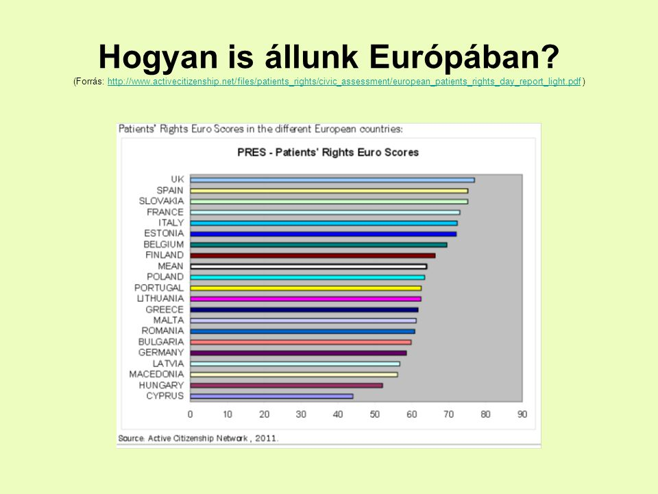 Hogyan is állunk Európában? (Forrás: http://www.activecitizenship.net/files/patients_rights/civic_assessment/european_patients_rights_day_report_light