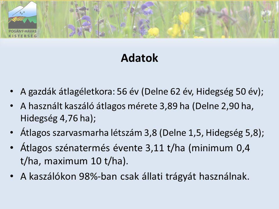 Adatok • A gazdák átlagéletkora: 56 év (Delne 62 év, Hidegség 50 év); • A használt kaszáló átlagos mérete 3,89 ha (Delne 2,90 ha, Hidegség 4,76 ha); • Átlagos szarvasmarha létszám 3,8 (Delne 1,5, Hidegség 5,8); • Átlagos szénatermés évente 3,11 t/ha (minimum 0,4 t/ha, maximum 10 t/ha).