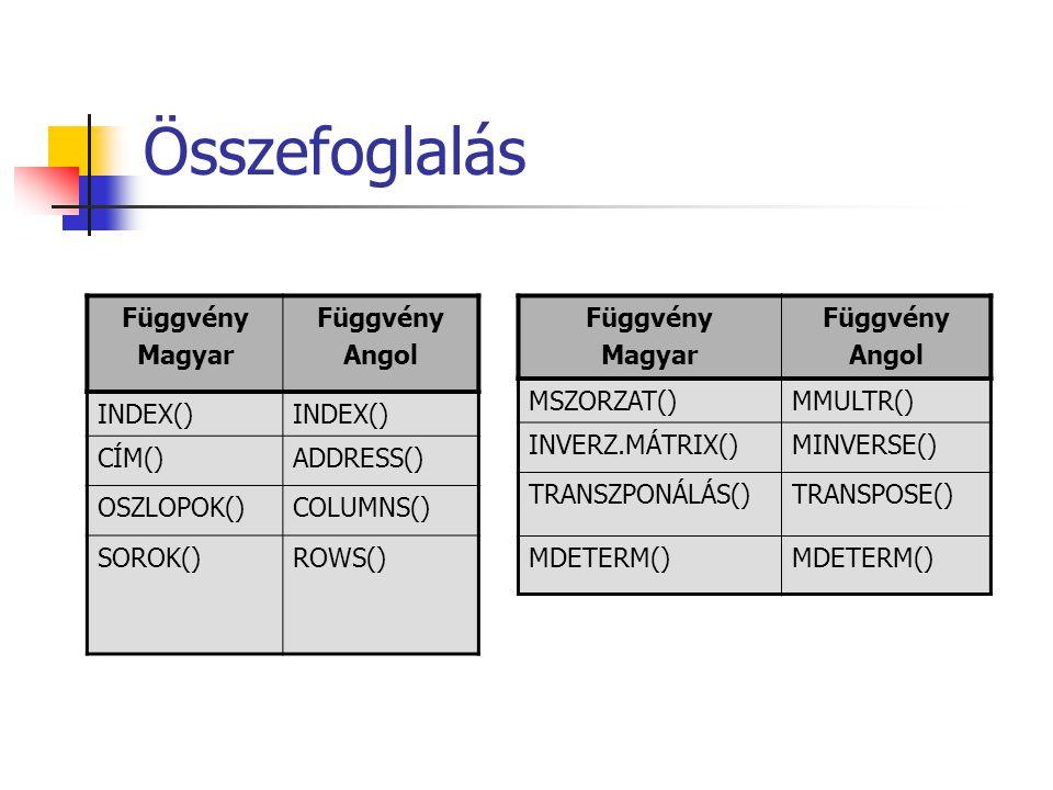 Összefoglalás Függvény Magyar Függvény Angol INDEX() CÍM()ADDRESS() OSZLOPOK()COLUMNS() SOROK()ROWS() Függvény Magyar Függvény Angol MSZORZAT()MMULTR(