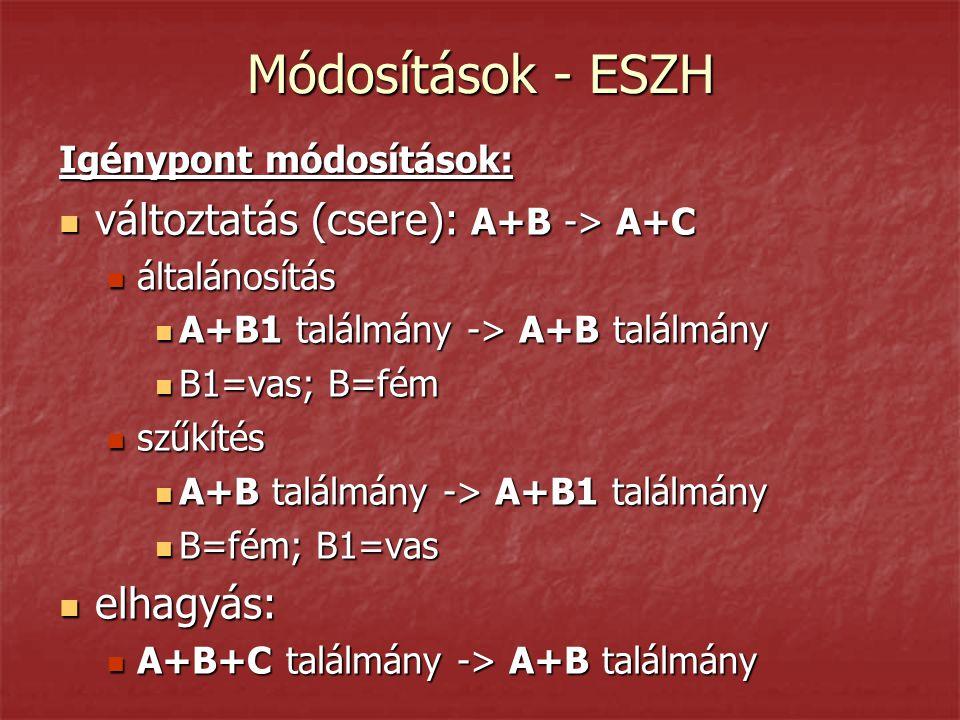 Módosítások - ESZH Igénypont módosítások:  változtatás (csere): A+B -> A+C  általánosítás  A+B1 találmány -> A+B találmány  B1=vas; B=fém  szűkítés  A+B találmány -> A+B1 találmány  B=fém; B1=vas  elhagyás:  A+B+C találmány -> A+B találmány