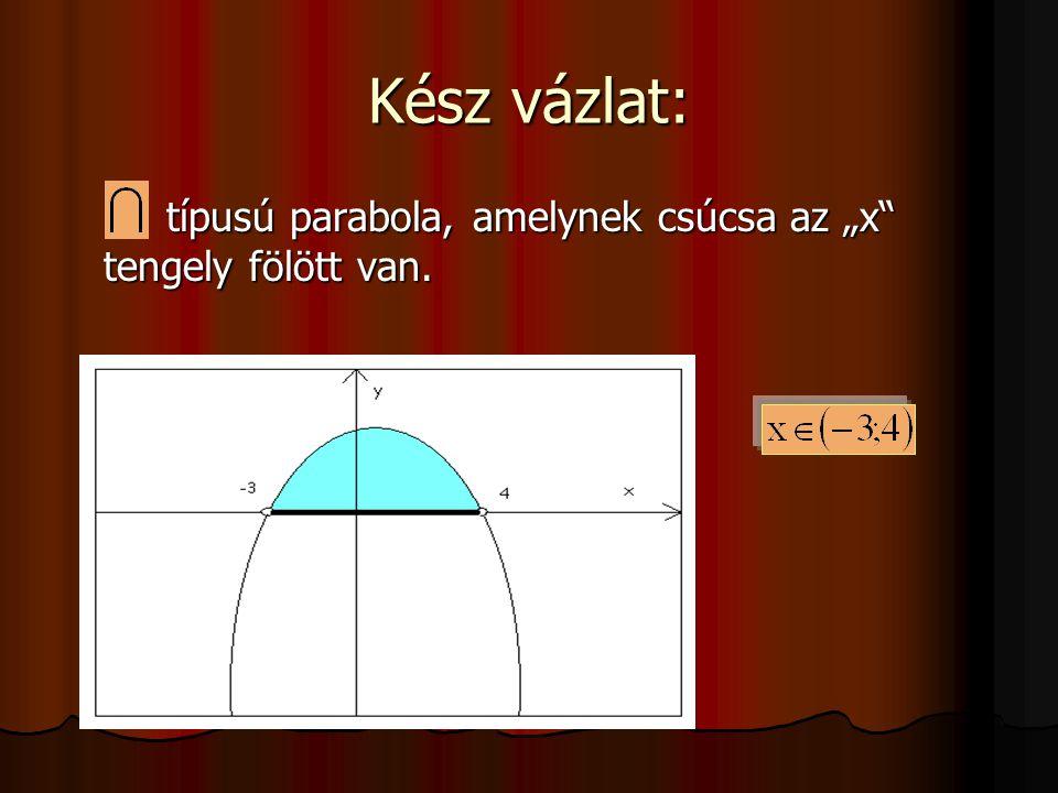 """Kész vázlat: típusú parabola, amelynek csúcsa az """"x"""" tengely fölött van. típusú parabola, amelynek csúcsa az """"x"""" tengely fölött van."""