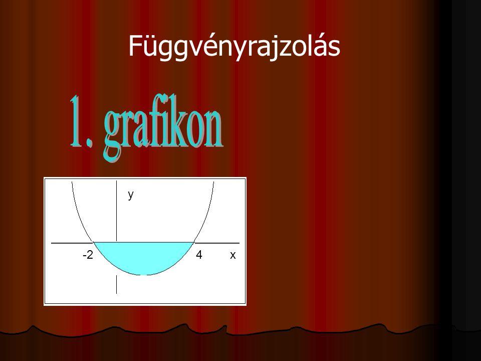 4-2 x y Függvényrajzolás
