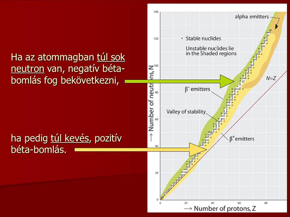 Ha az atommagban túl sok neutron van, negatív béta- bomlás fog bekövetkezni, ha pedig túl kevés, pozitív béta-bomlás.