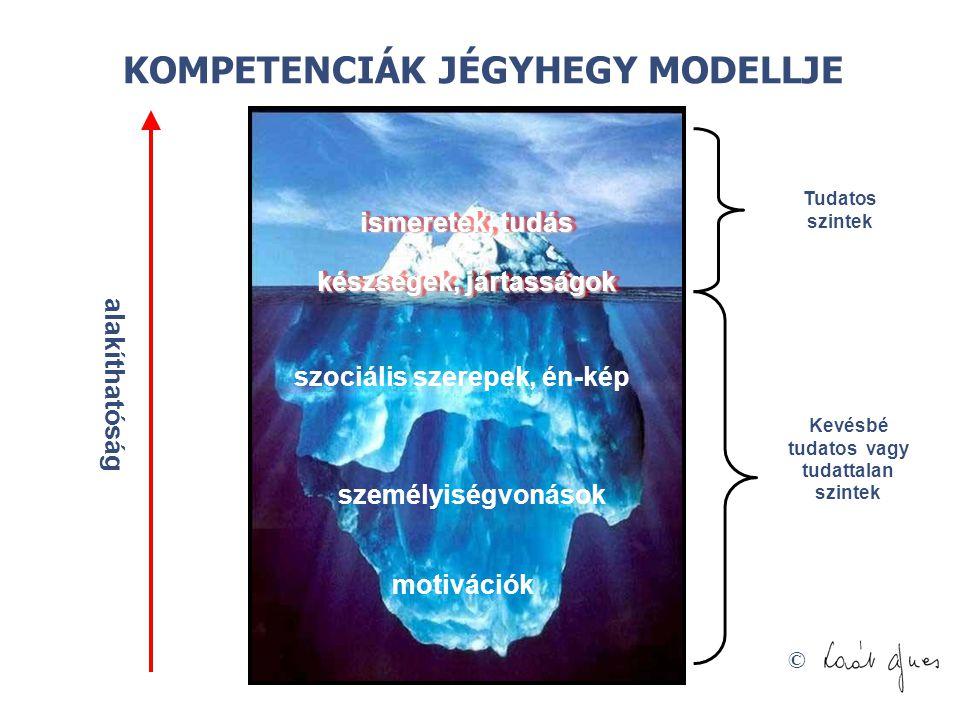 © Tudatos szintek Kevésbé tudatos vagy tudattalan szintek ismeretek, tudás szociális szerepek, én-kép személyiségvonások alakíthatóság motivációk készségek, jártasságok KOMPETENCIÁK JÉGYHEGY MODELLJE