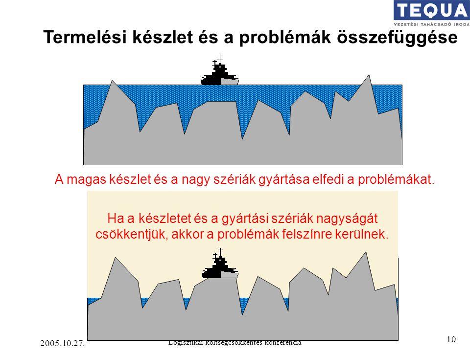 2005.10.27. Logisztikai költségcsökkentés konferencia 10 Termelési készlet és a problémák összefüggése A magas készlet és a nagy szériák gyártása elfe