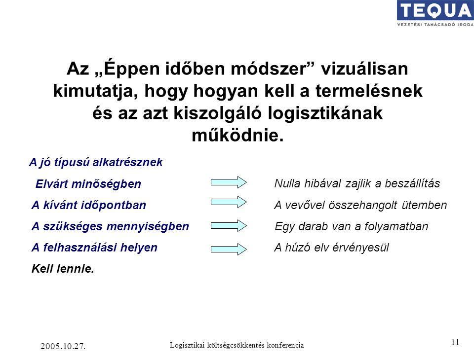 """2005.10.27. Logisztikai költségcsökkentés konferencia 11 Az """"Éppen időben módszer"""" vizuálisan kimutatja, hogy hogyan kell a termelésnek és az azt kisz"""