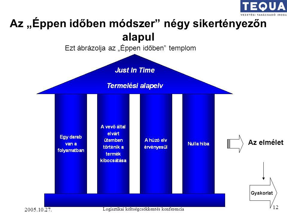 """2005.10.27. Logisztikai költségcsökkentés konferencia 12 Az """"Éppen időben módszer"""" négy sikertényezőn alapul Ezt ábrázolja az """"Éppen időben"""" templom A"""
