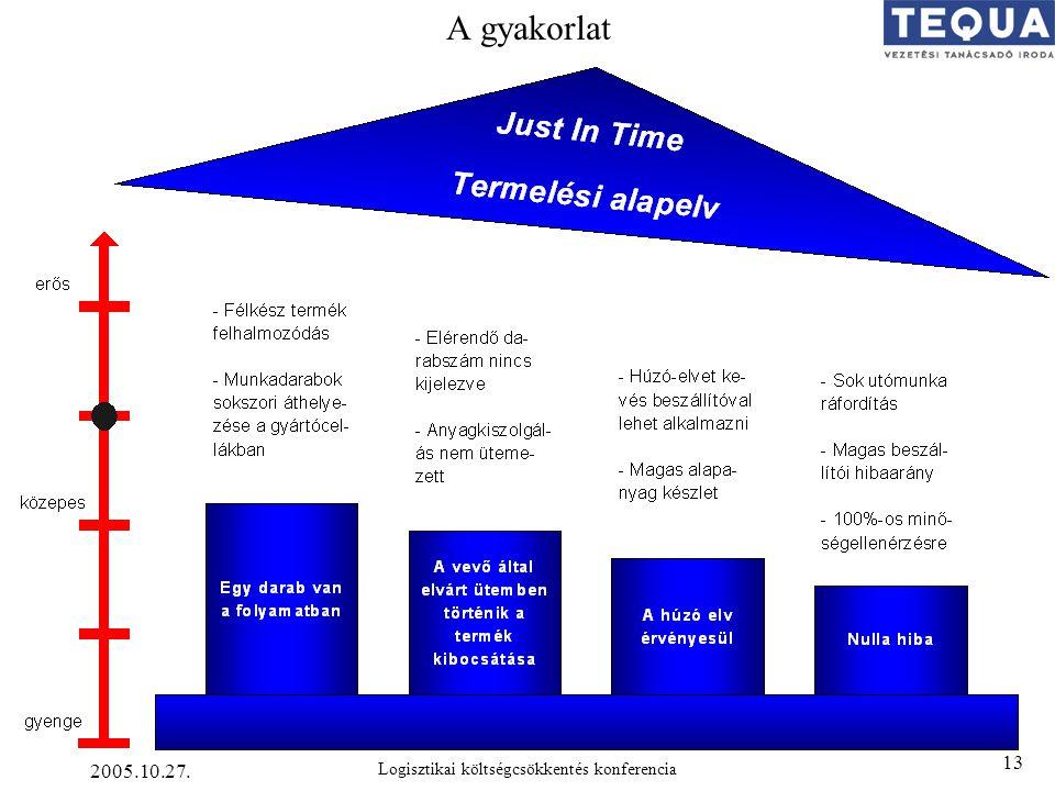 2005.10.27. Logisztikai költségcsökkentés konferencia 13 A gyakorlat
