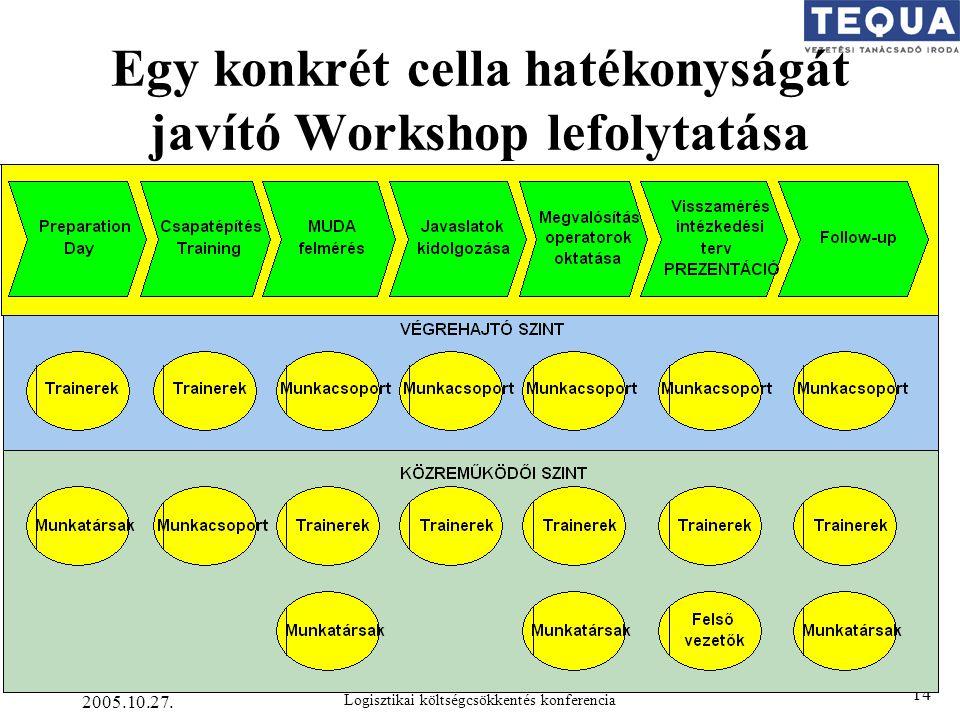2005.10.27. Logisztikai költségcsökkentés konferencia 14 Egy konkrét cella hatékonyságát javító Workshop lefolytatása