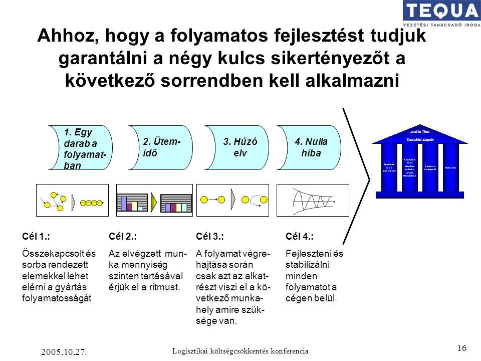 2005.10.27. Logisztikai költségcsökkentés konferencia 16 Ahhoz, hogy a folyamatos fejlesztést tudjuk garantálni a négy kulcs sikertényezőt a következő