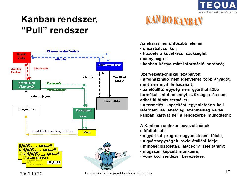 """2005.10.27. Logisztikai költségcsökkentés konferencia 17 Kanban rendszer, """"Pull"""" rendszer Beszállító Késztermék Rendelések fogadása, EDI fors Az eljár"""