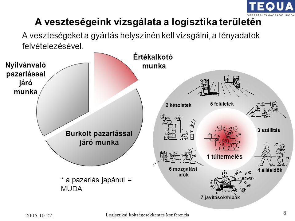 2005.10.27. Logisztikai költségcsökkentés konferencia 6 A veszteségeket a gyártás helyszínén kell vizsgálni, a tényadatok felvételezésével. 2 készlete