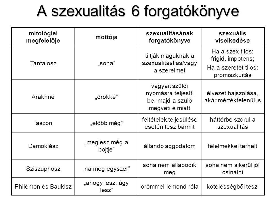 """A szexualitás 6 forgatókönyve mitológiai megfelelője mottója szexualitásának forgatókönyve szexuális viselkedése Tantalosz""""soha"""" tiltják maguknak a sz"""