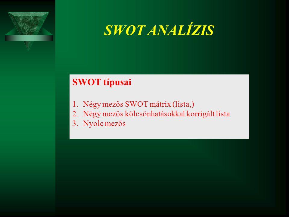 SWOT típusai 1.Négy mezős SWOT mátrix (lista,) 2.Négy mezős kölcsönhatásokkal korrigált lista 3.Nyolc mezős SWOT ANALÍZIS