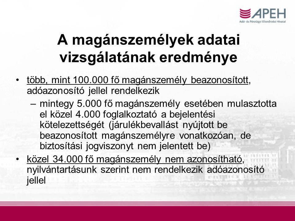 A magánszemélyek adatai vizsgálatának eredménye •több, mint 100.000 fő magánszemély beazonosított, adóazonosító jellel rendelkezik –mintegy 5.000 fő magánszemély esetében mulasztotta el közel 4.000 foglalkoztató a bejelentési kötelezettségét (járulékbevallást nyújtott be beazonosított magánszemélyre vonatkozóan, de biztosítási jogviszonyt nem jelentett be) •közel 34.000 fő magánszemély nem azonosítható, nyilvántartásunk szerint nem rendelkezik adóazonosító jellel