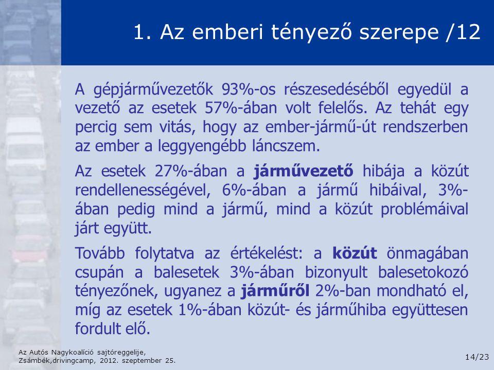 Az Autós Nagykoalíció sajtóreggelije, Zsámbék,drivingcamp, 2012. szeptember 25. 14/23 1. Az emberi tényező szerepe /12 A gépjárművezetők 93%-os részes