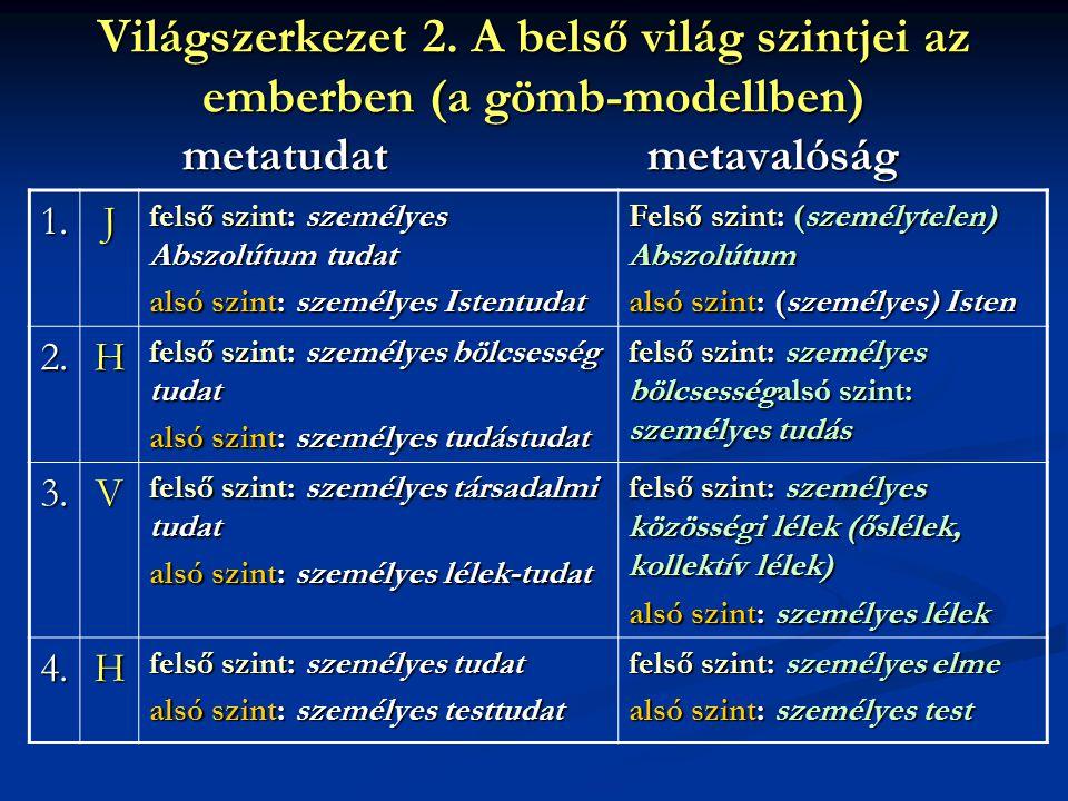 Világszerkezet 2. A belső világ szintjei az emberben (a gömb-modellben) metatudat metavalóság 1.J felső szint: személyes Abszolútum tudat alsó szint: