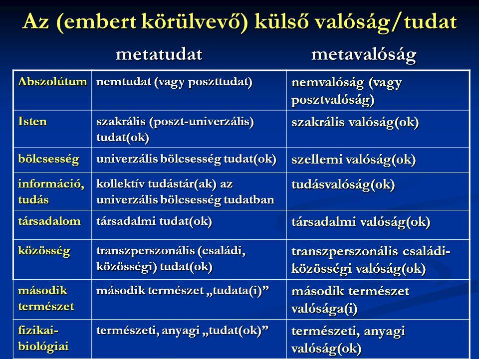 Az (embert körülvevő) külső valóság/tudat metatudat metavalóság Abszolútum nemtudat (vagy poszttudat) nemvalóság (vagy posztvalóság) Isten szakrális (