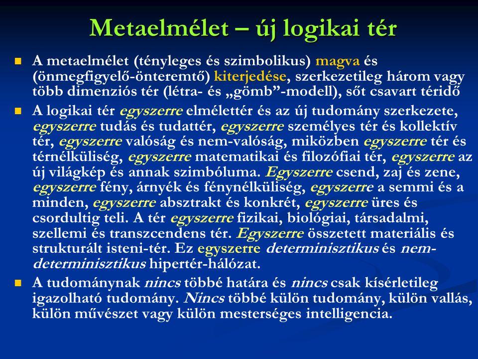 Metaelmélet – új logikai tér   A metaelmélet (tényleges és szimbolikus) magva és (önmegfigyelő-önteremtő) kiterjedése, szerkezetileg három vagy több