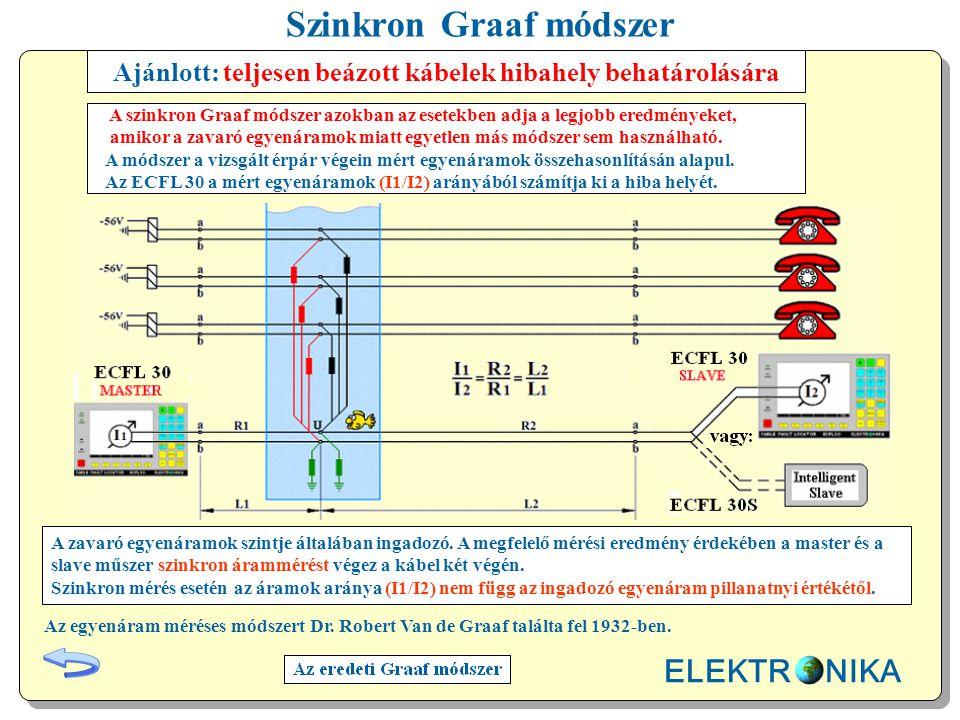 Szinkron Graaf módszer Ajánlott: teljesen beázott kábelek hibahely behatárolására A zavaró egyenáramok szintje általában ingadozó.