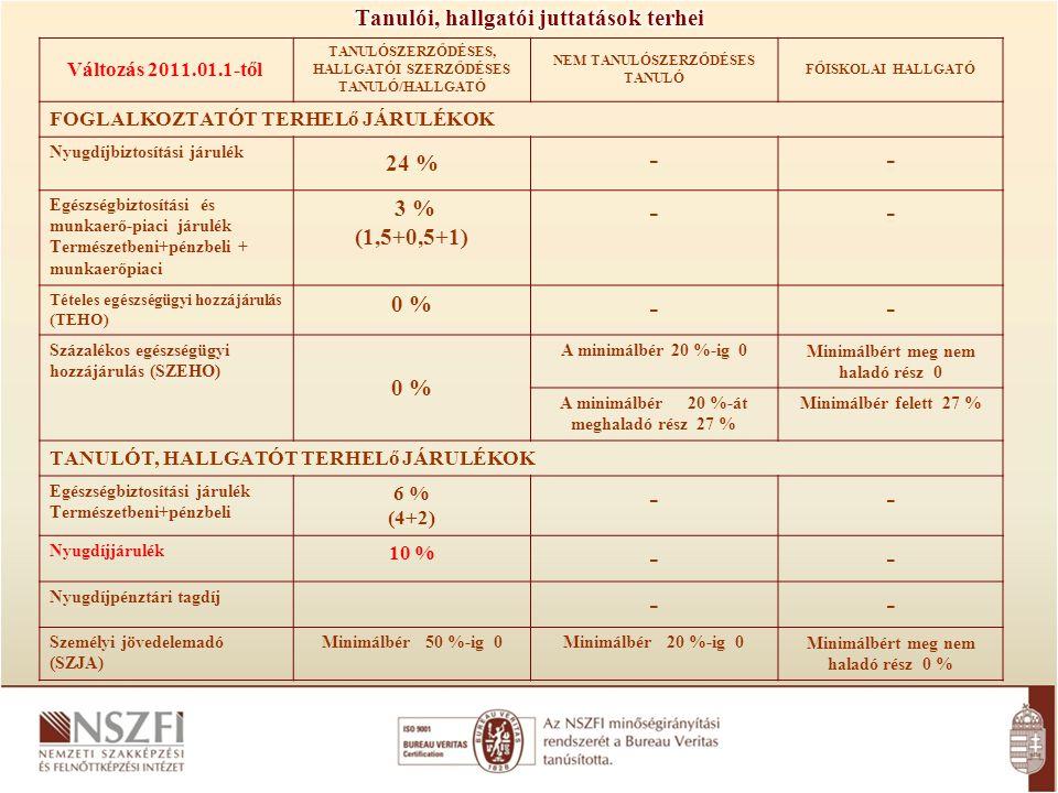 Változás 2011.01.1-től TANULÓSZERZŐDÉSES, HALLGATÓI SZERZŐDÉSES TANULÓ/HALLGATÓ NEM TANULÓSZERZŐDÉSES TANULÓ FŐISKOLAI HALLGATÓ FOGLALKOZTATÓT TERHELő JÁRULÉKOK Nyugdíjbiztosítási járulék 24 % -- Egészségbiztosítási és munkaerő-piaci járulék Természetbeni+pénzbeli + munkaerőpiaci 3 % (1,5+0,5+1) -- Tételes egészségügyi hozzájárulás (TEHO) 0 % -- Százalékos egészségügyi hozzájárulás (SZEHO) 0 % A minimálbér 20 %-ig 0Minimálbért meg nem haladó rész 0 A minimálbér 20 %-át meghaladó rész 27 % Minimálbér felett 27 % TANULÓT, HALLGATÓT TERHELő JÁRULÉKOK Egészségbiztosítási járulék Természetbeni+pénzbeli 6 % (4+2) -- Nyugdíjjárulék 10 % -- Nyugdíjpénztári tagdíj -- Személyi jövedelemadó (SZJA) Minimálbér 50 %-ig 0Minimálbér 20 %-ig 0Minimálbért meg nem haladó rész 0 %