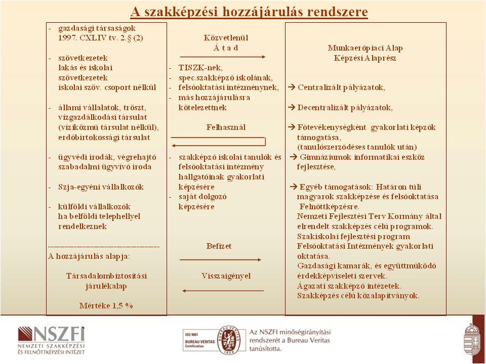Az észak-magyarországi régióban a hiány-szakképesítések köre kibővült két szakképesítéssel:  ács, állványozó, valamint  géplakatos szakképesítéssel.