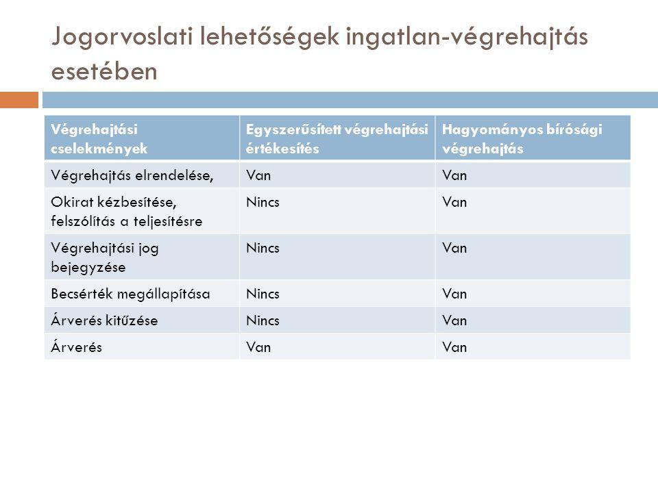Jogorvoslati lehetőségek ingatlan-végrehajtás esetében Végrehajtási cselekmények Egyszerűsített végrehajtási értékesítés Hagyományos bírósági végrehaj