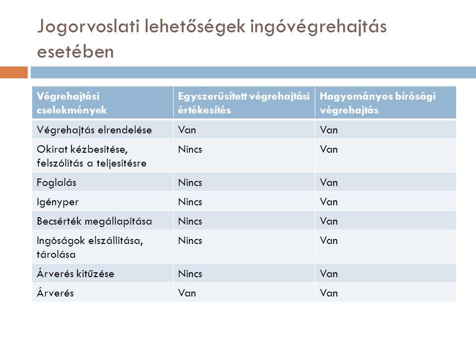 Jogorvoslati lehetőségek ingóvégrehajtás esetében Végrehajtási cselekmények Egyszerűsített végrehajtási értékesítés Hagyományos bírósági végrehajtás V
