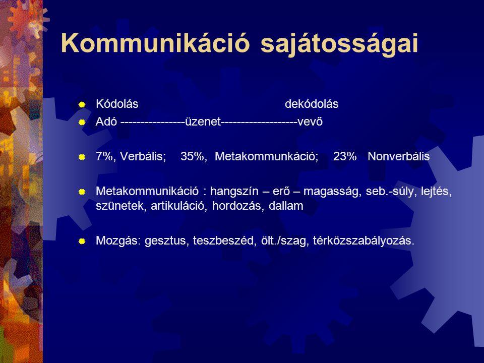 Kommunikáció sajátosságai  Kódolás dekódolás  Adó ----------------üzenet-------------------vevő  7%, Verbális; 35%, Metakommunkáció; 23% Nonverbáli
