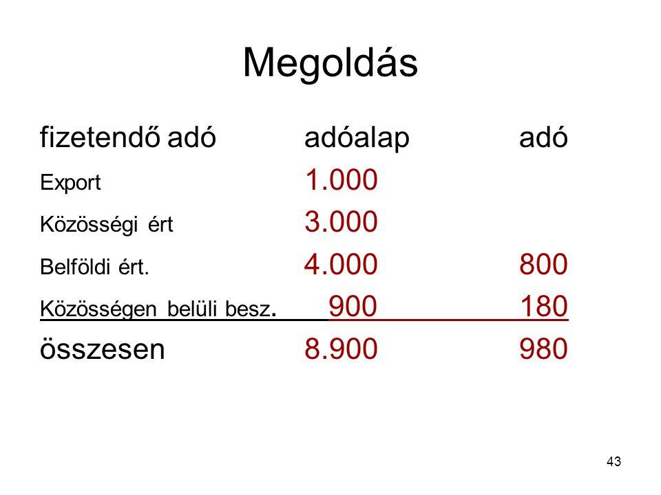 43 Megoldás fizetendő adóadóalap adó Export 1.000 Közösségi ért 3.000 Belföldi ért. 4.000 800 Közösségen belüli besz. 900 180 összesen8.900 980