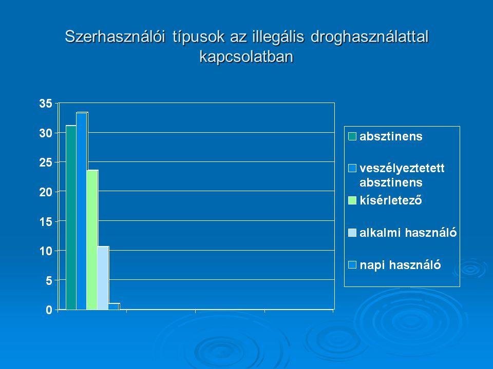 Szerhasználói típusok az illegális droghasználattal kapcsolatban