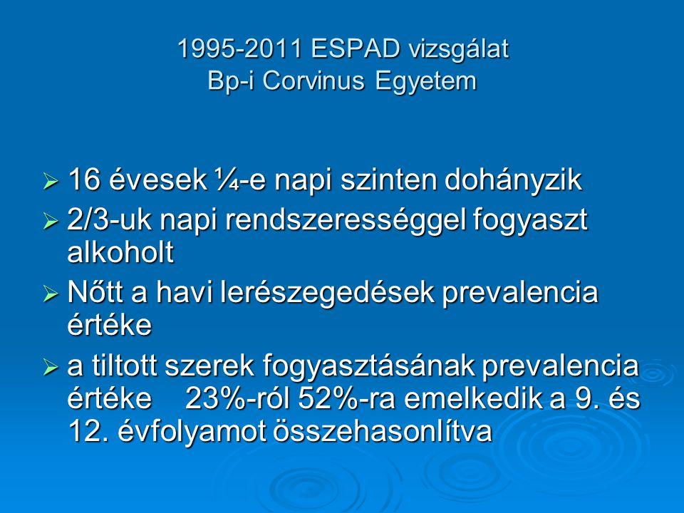 1995-2011 ESPAD vizsgálat Bp-i Corvinus Egyetem  16 évesek ¼-e napi szinten dohányzik  2/3-uk napi rendszerességgel fogyaszt alkoholt  Nőtt a havi