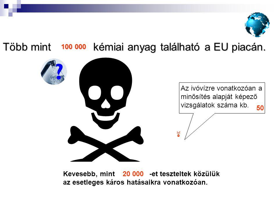  Több mint kémiai anyag található a EU piacán.  Az ivóvízre vonatkozóan a minősítés alapját képező vizsgálatok száma kb. 50 100 000 20 000Kevesebb,