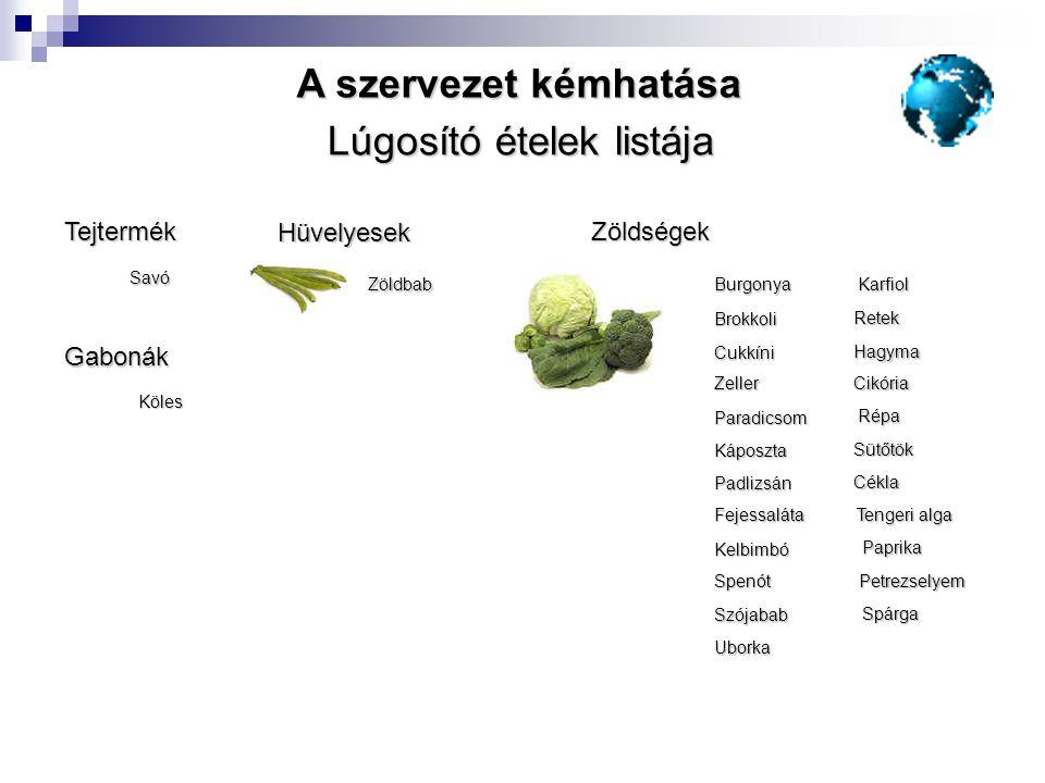 Lúgosító ételek listája TejtermékSavó GabonákKöles ZöldségekKarfiol Brokkoli Padlizsán Zeller Spenót Paradicsom Cukkíni Fejessaláta Kelbimbó Káposzta