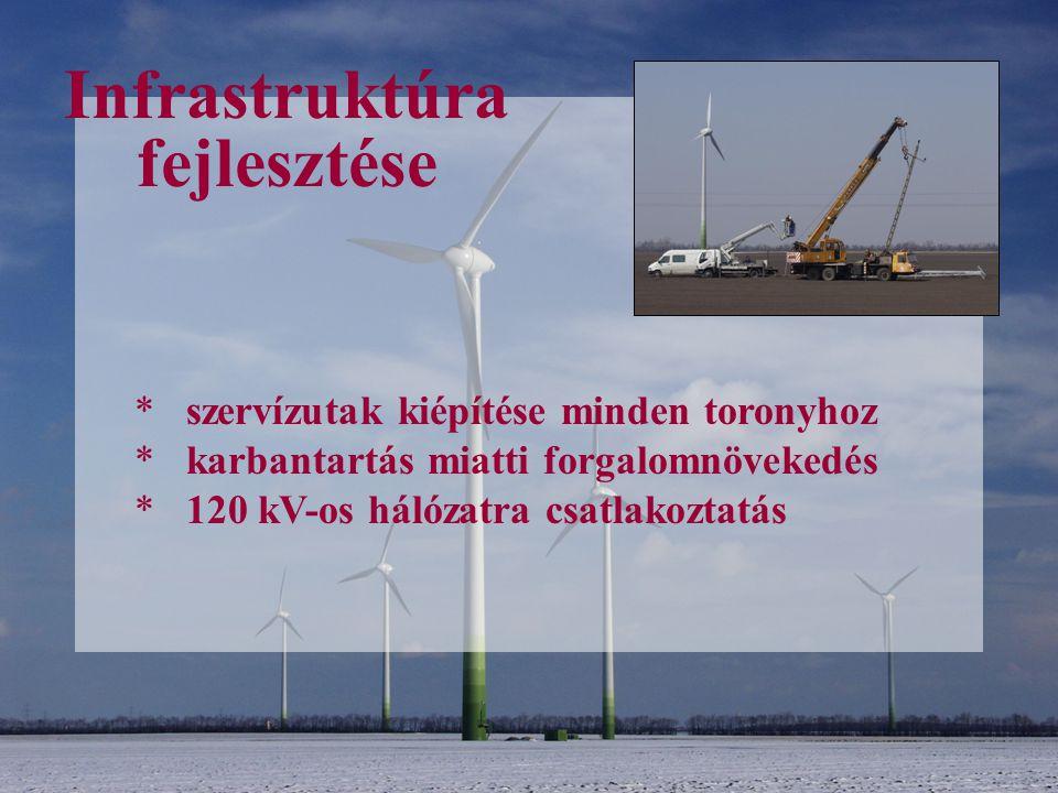 Infrastruktúra fejlesztése * szervízutak kiépítése minden toronyhoz * karbantartás miatti forgalomnövekedés * 120 kV-os hálózatra csatlakoztatás