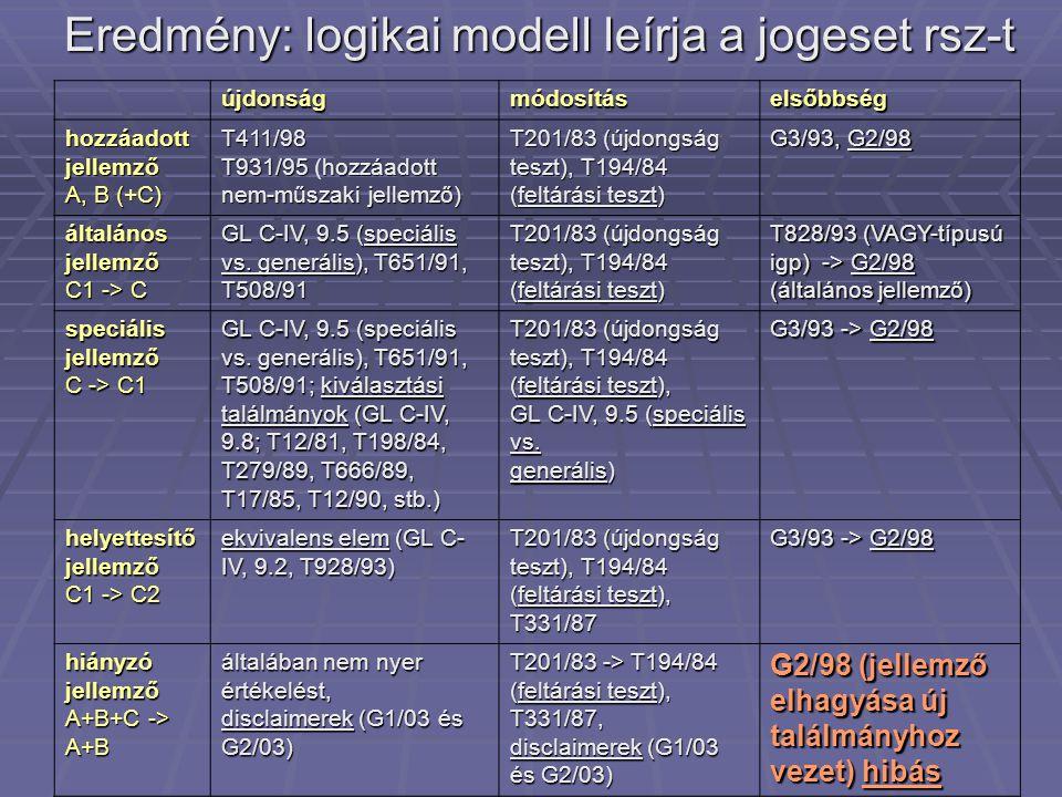 Eredmény: logikai modell leírja a jogeset rsz-t újdonságmódosításelsőbbség hozzáadott jellemző A, B (+C) T411/98 T931/95hozzáadott nem-műszaki jellemz