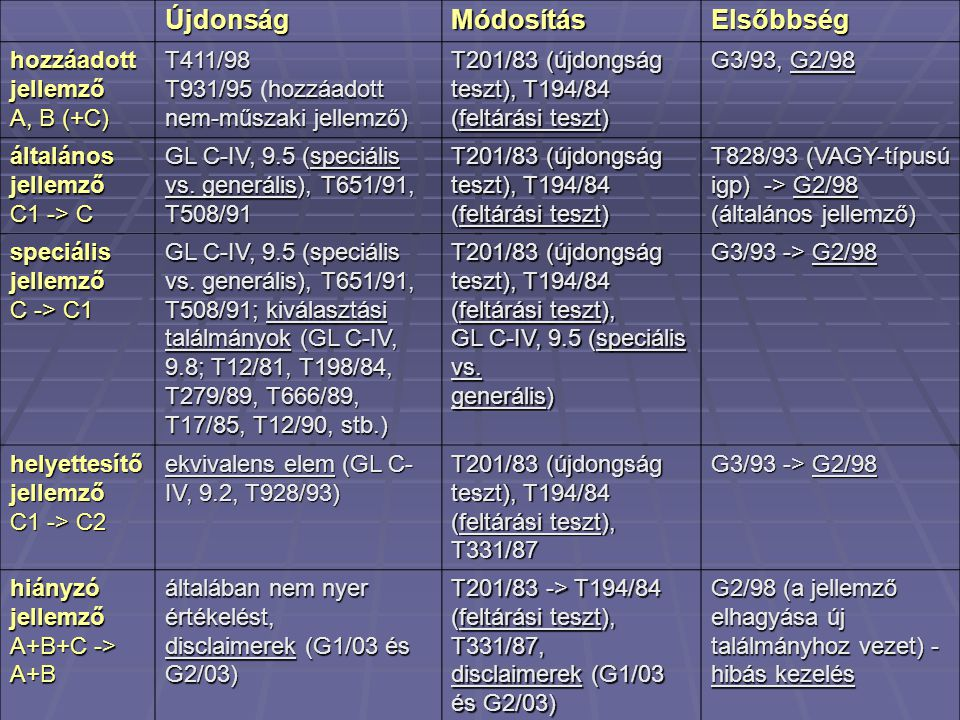ÚjdonságMódosításElsőbbség hozzáadott jellemző A, B (+C) T411/98 T931/95hozzáadott nem-műszaki jellemző) T931/95 (hozzáadott nem-műszaki jellemző) T201/83 (újdongság teszt), T194/84 (feltárási teszt) G3/93, G2/98 általános jellemző C1 -> C GL C-IV, 9.5 (speciális vs.