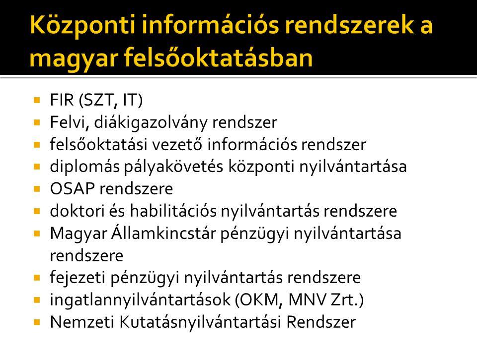  FIR (SZT, IT)  Felvi, diákigazolvány rendszer  felsőoktatási vezető információs rendszer  diplomás pályakövetés központi nyilvántartása  OSAP rendszere  doktori és habilitációs nyilvántartás rendszere  Magyar Államkincstár pénzügyi nyilvántartása rendszere  fejezeti pénzügyi nyilvántartás rendszere  ingatlannyilvántartások (OKM, MNV Zrt.)  Nemzeti Kutatásnyilvántartási Rendszer