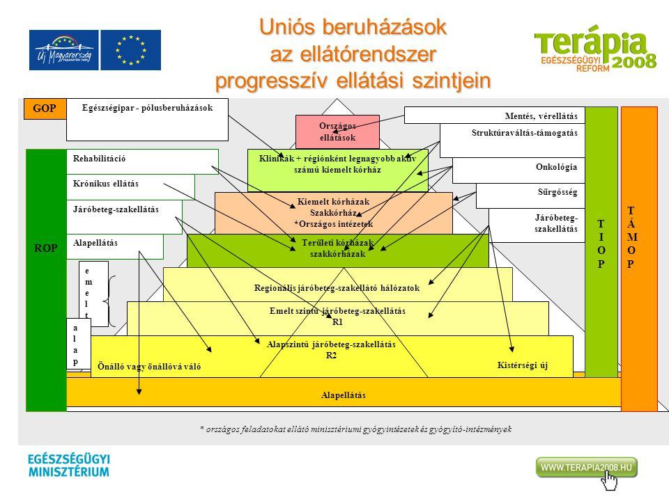 Uniós beruházások az ellátórendszer progresszív ellátási szintjein Alapszintű járóbeteg-szakellátás R2 Önálló vagy önállóvá váló Emelt szintű járóbete