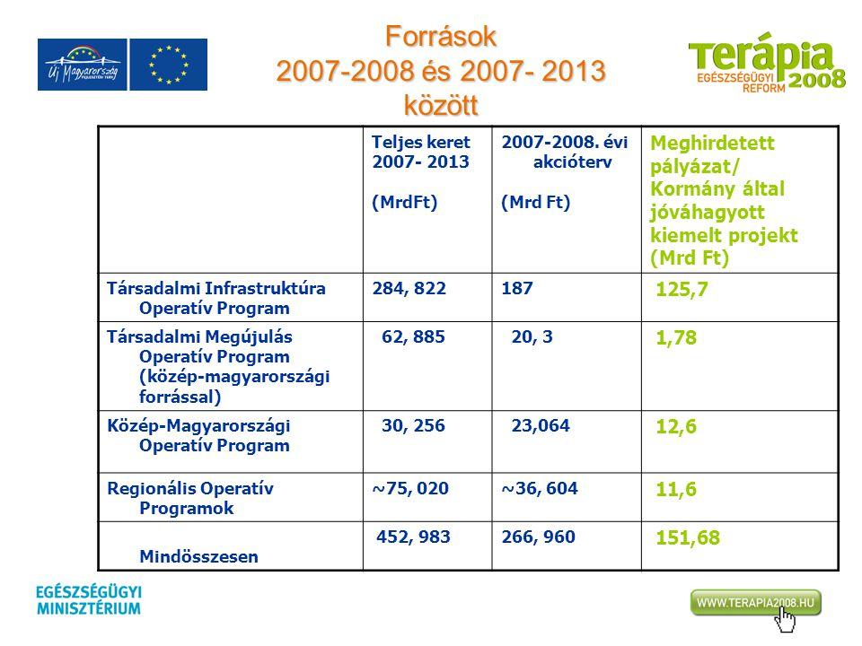 Források 2007-2008 és 2007- 2013 között Teljes keret 2007- 2013 (MrdFt) 2007-2008. évi akcióterv (Mrd Ft) Meghirdetett pályázat/ Kormány által jóváhag