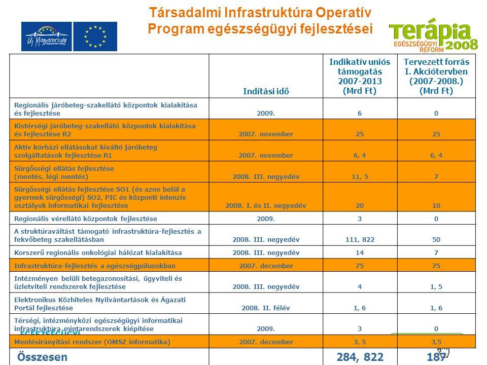 Társadalmi Infrastruktúra Operatív Program egészségügyi fejlesztései Indítási idő Indikatív uniós támogatás 2007-2013 (Mrd Ft) Tervezett forrás I. Akc