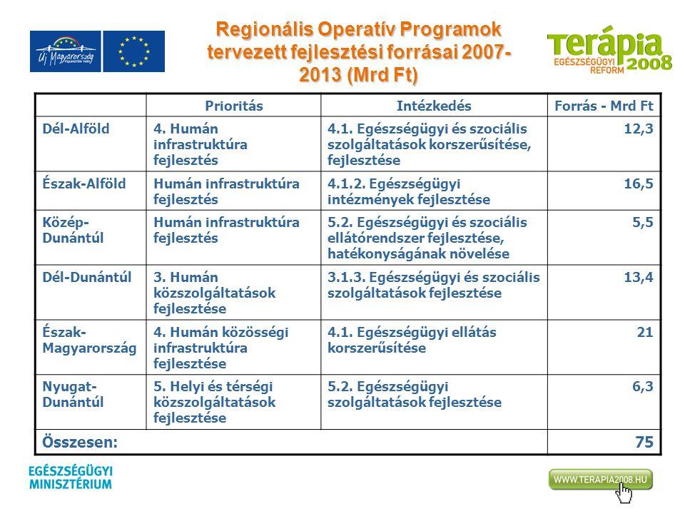 Regionális Operatív Programok tervezett fejlesztési forrásai 2007- 2013 (Mrd Ft) PrioritásIntézkedésForrás - Mrd Ft Dél-Alföld4. Humán infrastruktúra