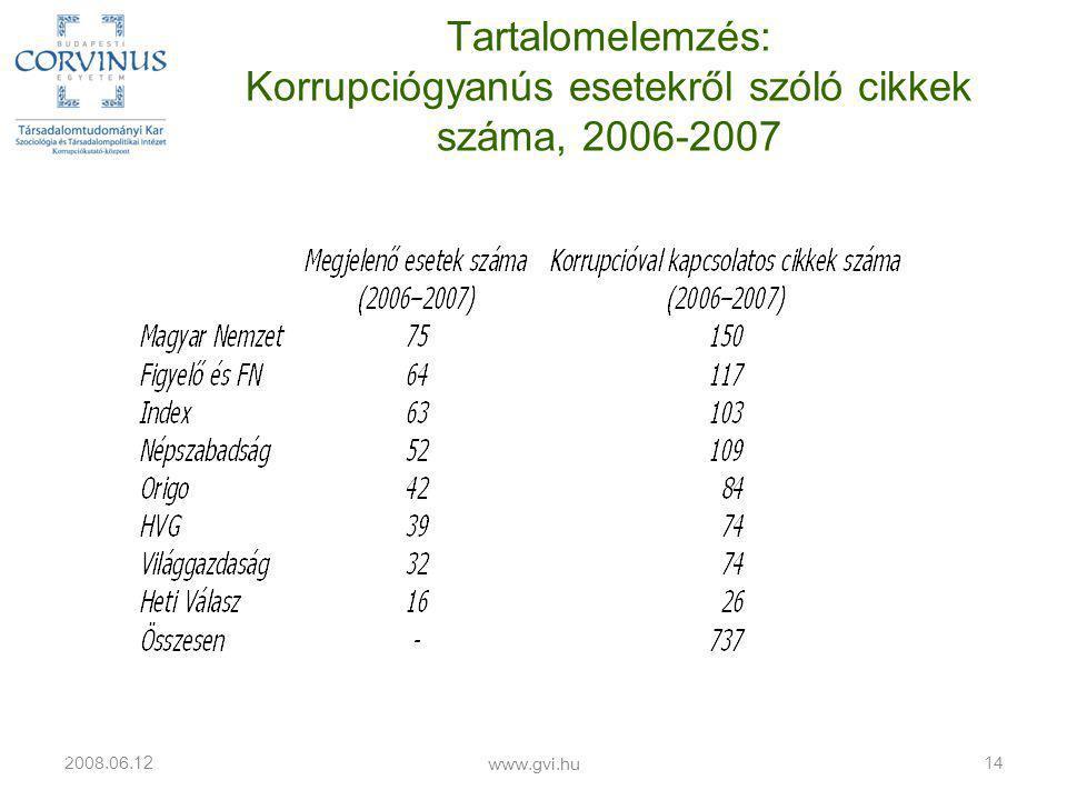 Tartalomelemzés: Korrupciógyanús esetekről szóló cikkek száma, 2006-2007 2008.06. 12 www.gvi.hu 14