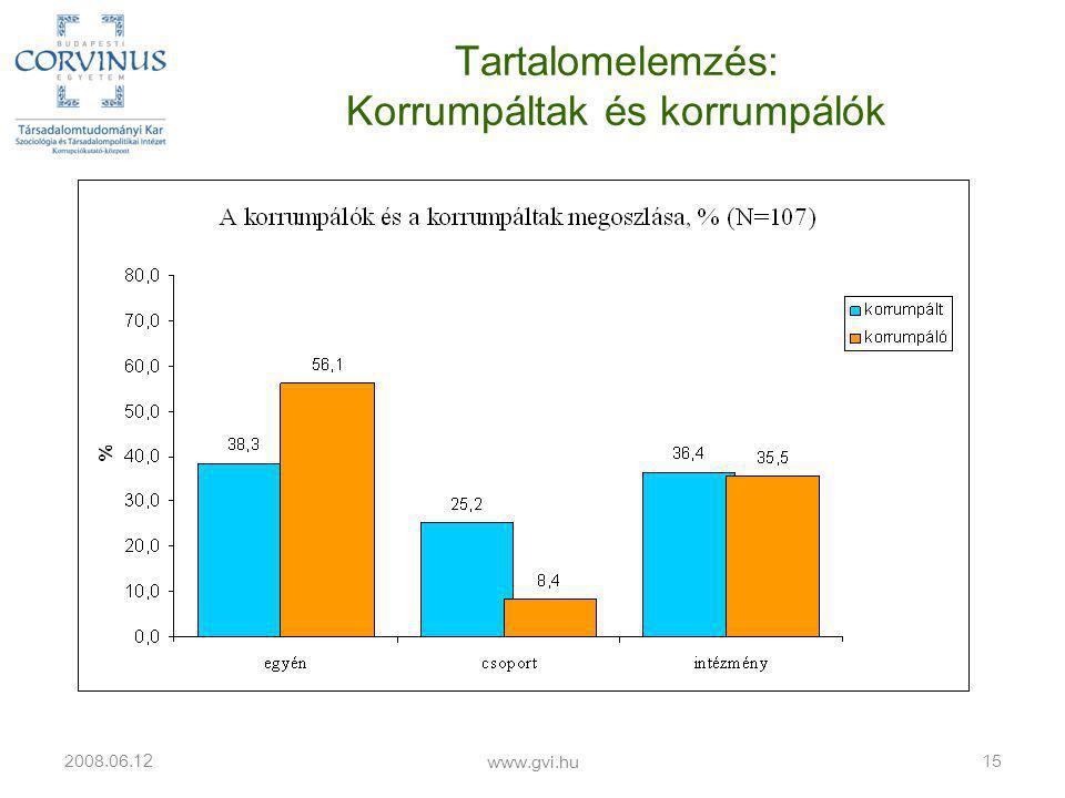 Tartalomelemzés: Korrumpáltak és korrumpálók 2008.06. 12 www.gvi.hu 15