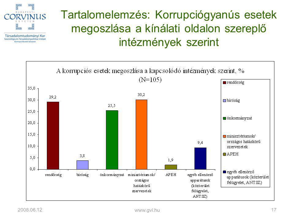 Tartalomelemzés: Korrupciógyanús esetek megoszlása a kínálati oldalon szereplő intézmények szerint 2008.06.