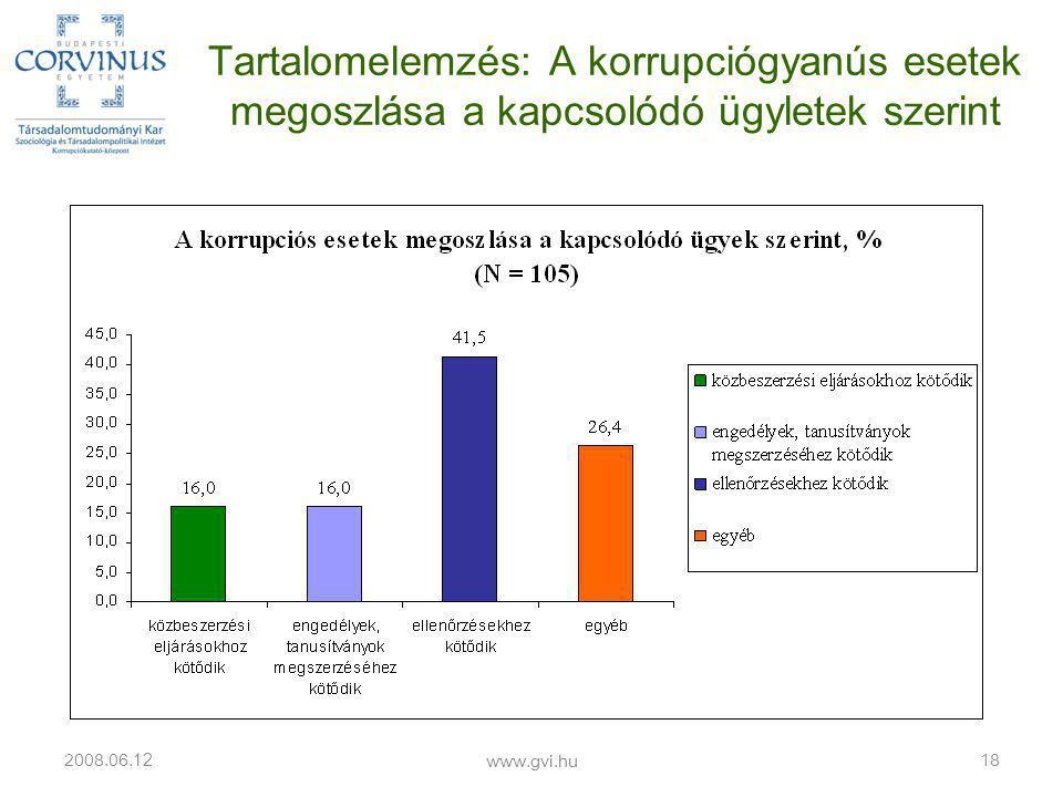 Tartalomelemzés: A korrupciógyanús esetek megoszlása a kapcsolódó ügyletek szerint 2008.06.
