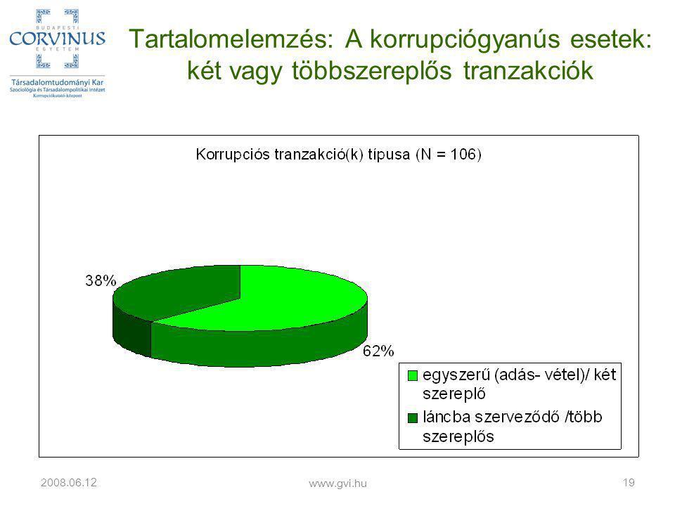 Tartalomelemzés: A korrupciógyanús esetek: két vagy többszereplős tranzakciók 2008.06.