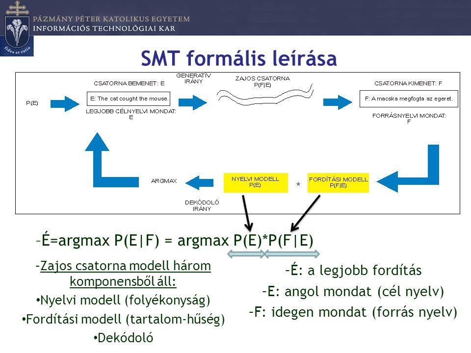 SMT formális leírása –Zajos csatorna modell három komponensből áll: • Nyelvi modell (folyékonyság) • Fordítási modell (tartalom-hűség) • Dekódoló –É=a